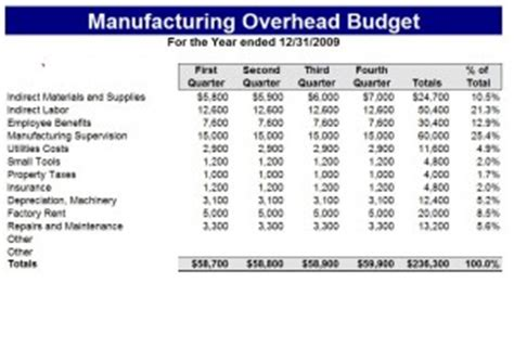Manufacturing Budget Template Excel Templates Manufacturing Cost Calculation Template