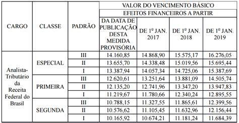 teto salarial inss 2016 teto salario inss 2016 proposta de novo sal 225 rio m 237 nimo