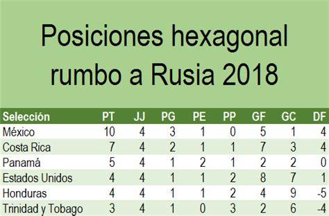 Calendario Hexagonal Concacaf 2017 Tabla General Hexagonal Concacaf Rumbo A Rusia 2018