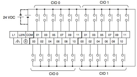 programmable logic differences between input and