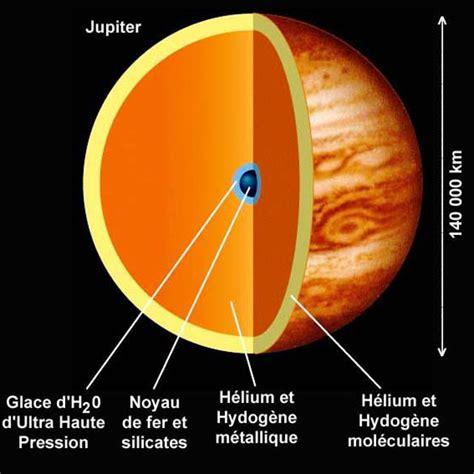 Jupiter Interior Composition by Jupiter For Children Astronoo