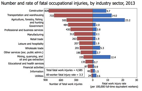 Home Based Design Jobs Philippines occupational fatality wikipedia