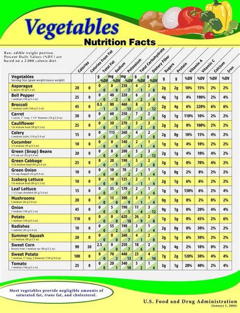 Keto Detox by Mmmm Veggie Nutrition Facts Make Me So Happy Healthy