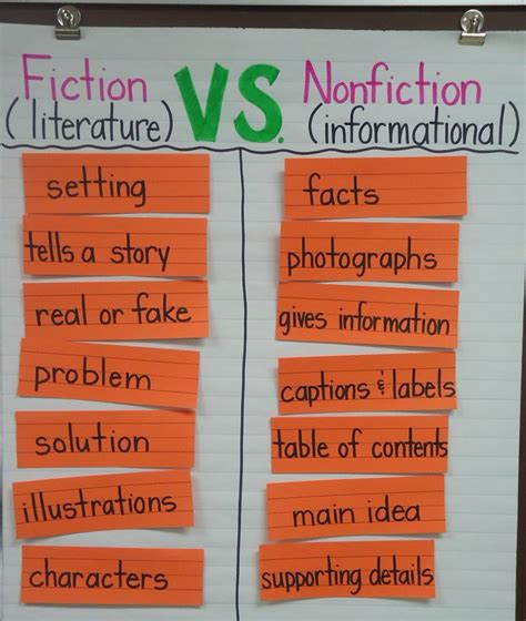 prose the of nonfiction books diving into nonfiction text features
