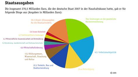 kredit arbeitslosenversicherung österreich bge bedingungsloses grundeinkommen seite 8 www
