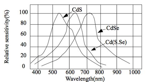 photoresistor range ldr what colors or wavelengths are photoresistors sensitive to electrical engineering stack