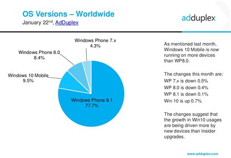 window to the world the numbers the need books the nokia lumia 520 still most widely used windows phone