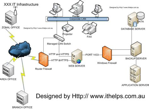 home network infrastructure design the network infrastructure course focuses on designing and