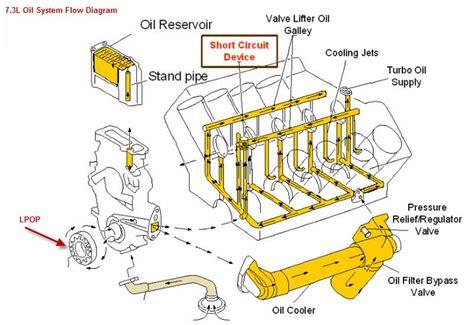 7 3 powerstroke flow diagram 7 3 powerstroke sel engine diagram get free image about