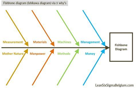 fish bone diagram fishbone diagram or ishikawa diagram via 5 why s lean