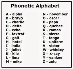 Abbreviation For Bedroom 25 Best Images About Phonetic Codes On Pinterest