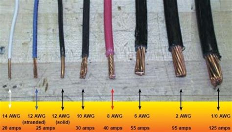 wire sizes and the american wire awg