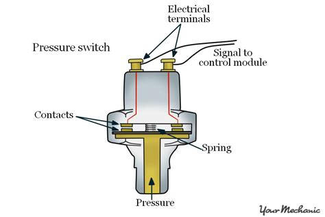 how to replace a transmission pressure switch