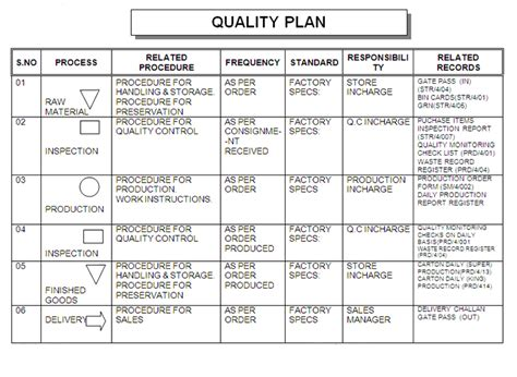 quality assurance goals and objectives mr dashboard