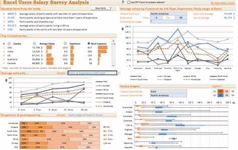Intelligence Report Writing Exle dashboard to visualize excel salaries by jeanmarc voyer