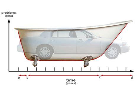 bathtub graph agco automotive repair service baton rouge la detailed auto topics repair or