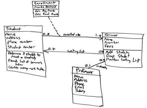 how to draw class diagram uml 2 class diagrams an agile introduction