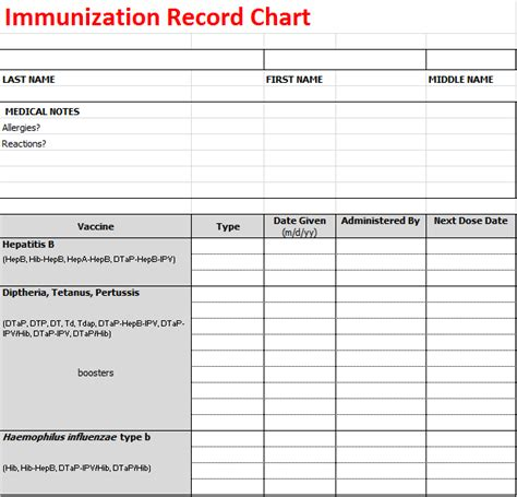 immunization record card template immunization record chart
