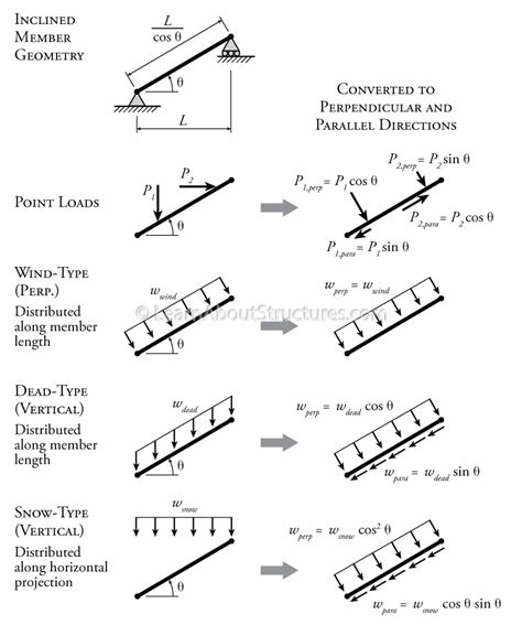 loads from incline roof 4 4 determinate frame analysis learnaboutstructures