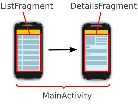 android layout vogella android restart activity dealing with two fragments