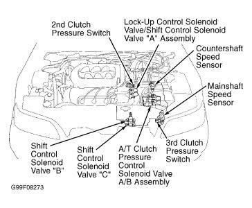 what is the 3rd pressure switch failure honda tech