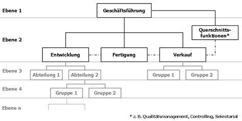 Muster Organigramm File Organigramm 2 Png Wikimedia Commons