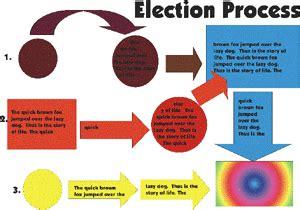electoral college process flowchart index www eckstein co za