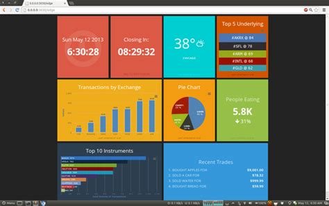 good node js tutorial data visualization what is a good tool to build a nice