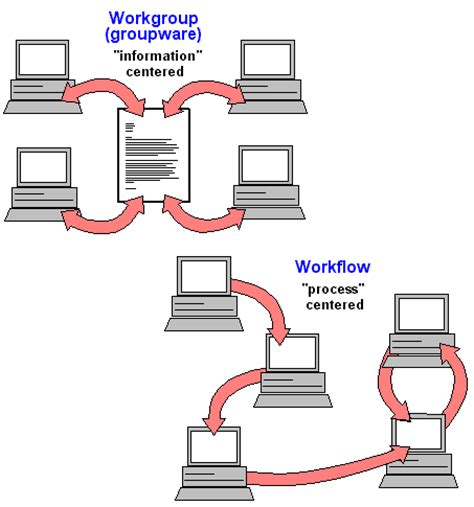what is the meaning of workflow workflow dictionary definition workflow defined