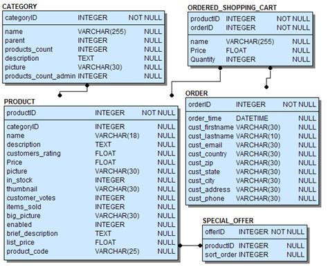 database table design database table structure pictures to pin on pinterest