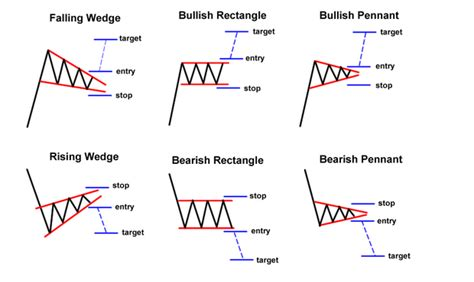 pattern vs a trend commodity chart patterns futures chart patterns