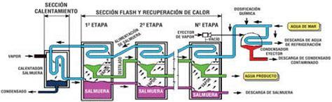 esto es agua flash b00841eoao evaporaci 243 n s 250 bita por efecto flash msf desalinizaci 243 n