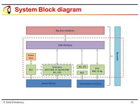 block diagram system block diagram of 4g wiring diagram schemes