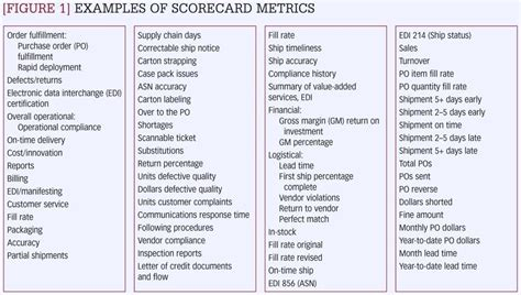 performance metric template figure 1 exles of scorecard metrics supplier kpi