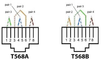 how to tell if a cut cat5 wire uses t568a or t568b on the other side cablemanagement