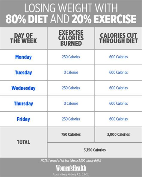 Weight Loss No Reason To Exercise by Is Weight Loss Really 80 Percent Diet And 20 Percent