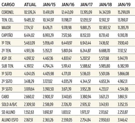 pm salrio em sergipe 2016 blog do anast 225 cio nova tabela salarial reajustada da
