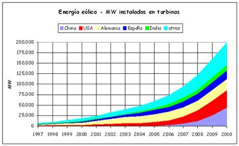 lada energia solare cambio clim 225 tico energ 237 a las energ 237 as e 243 lica y