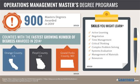 Mba Operations Management Master Programs by Masters Degree In Operations Management Degree