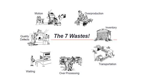 7 Types Of I by 7 Wastes In Lean Manufacturing Hash Management Services Llp