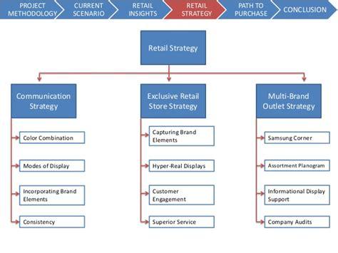 reatil market strategy for samsung mobile amp leo burnett