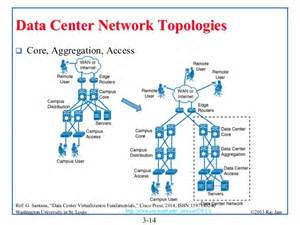 Home Data Network Design by Data Center Topologies Thinking About Data Center