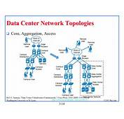 Data Center Topologies  Thinking About