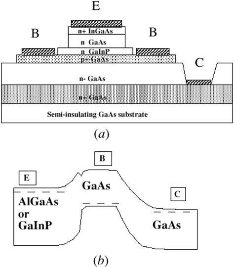 heterojunction bipolar transistors implemented with gainnas materials iopscience