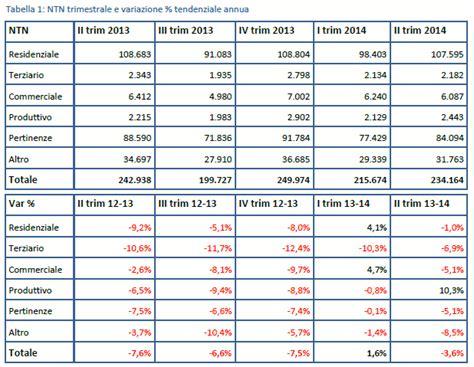 agenzia delle entrate dati quotazioni immobiliari agenzia delle entrate omi i dati sul mercato immobiliare