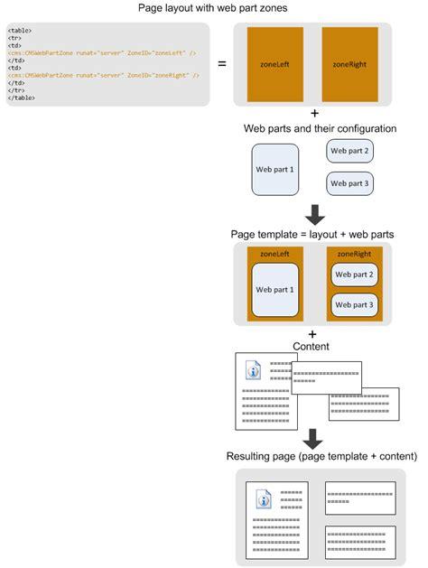 kentico layout web part page templates kentico 8 tutorial