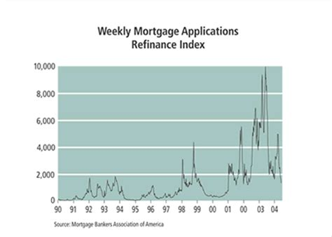 Mba Refi Index by A Fast Variable Speed Mortgage Roller Coaster Federal