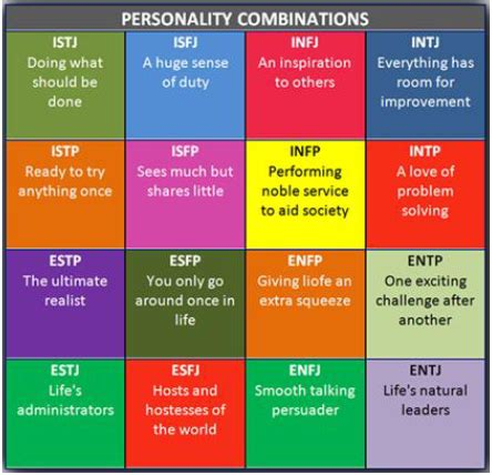 test myers briggs myers briggs types of indicator