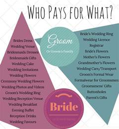 how much should i pay for wedding invitations how to budget for your wedding with free budget planner