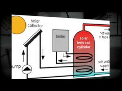 Water Heater Solar Cell Wika hotwater systems solar water heating panels thermal
